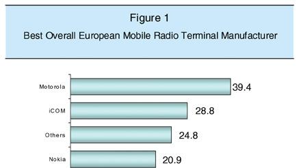 Motorola tops European survey by IMS