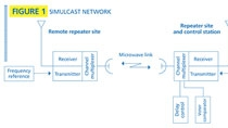 Designing simulcast networks