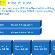 INFOGRAPHIC: FDMA vs. TDMA