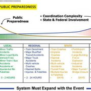 INFOGRAPHIC: Incident Scale/Public Preparedness