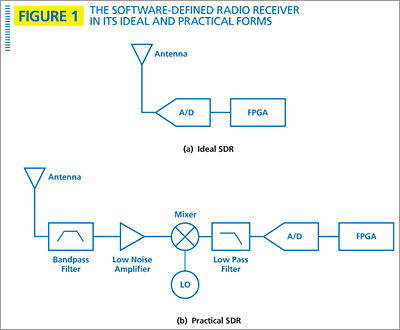Figure 1: The software-defined radio receiver in its ideal and practical forms
