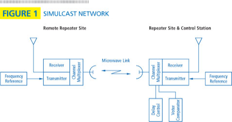FIGURE 1: Simulcast Network