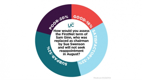 Poll results: How would you assess the FirstNet term of Sam Ginn?