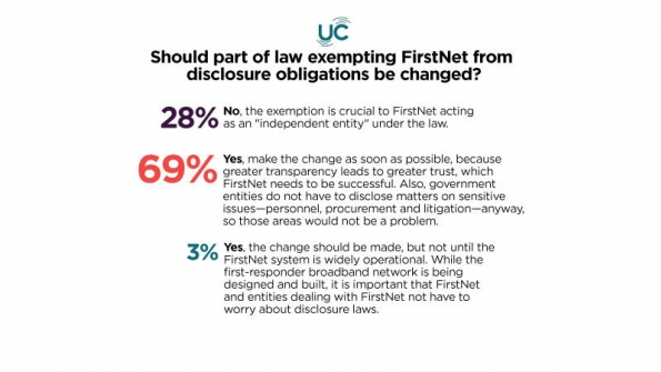 Poll results: Should part of law exempting FirstNet from disclosure obligations be changed?