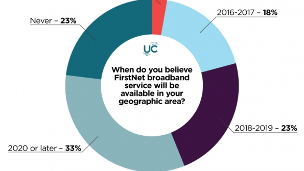 Poll results: When do you believe FirstNet broadband service will be available in your geographic area?