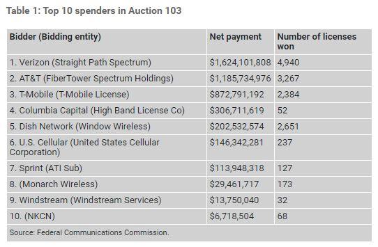 Shocker! Verizon was the big spender in FCC's millmeter-wave auction