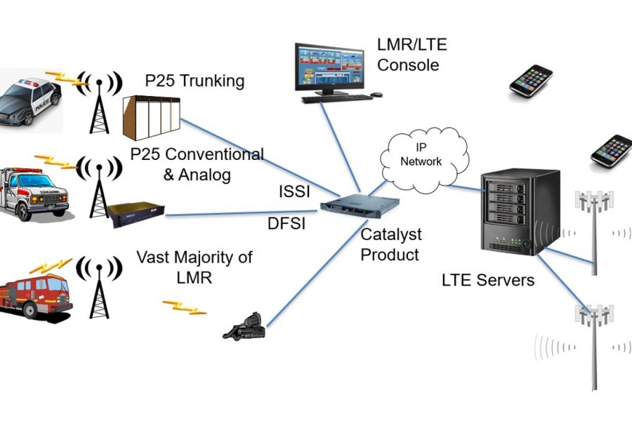 Catalyst announces LMR-LTE interoperability platform