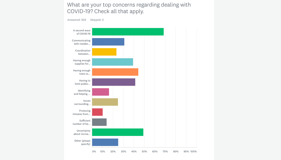 Survey results: Local-government leaders express coronavirus concerns