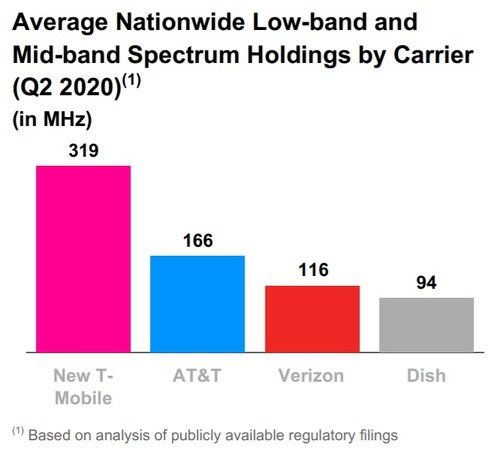 Verizon keeps snapping up spectrum and small carriers