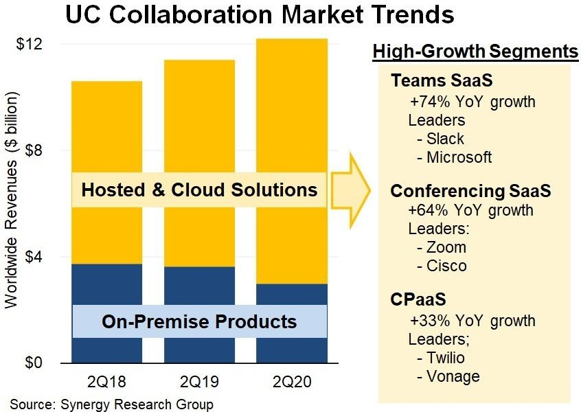 COVID-19 accelerates race to the cloud