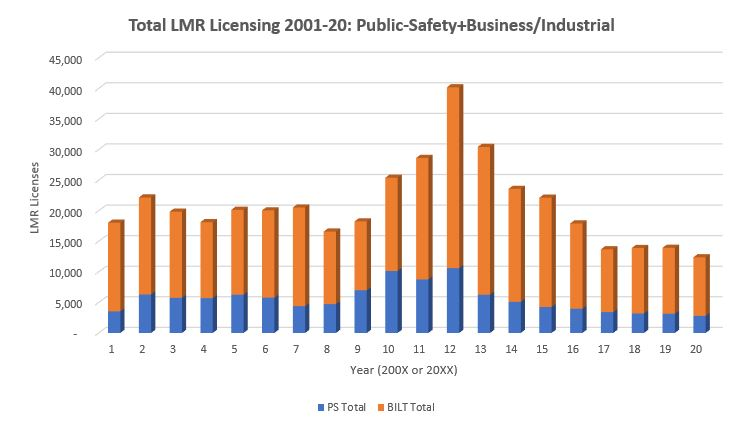 LMR licensing activity again dips to new all-time lows in 2020
