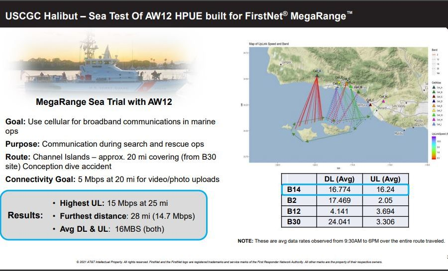 Tests show FirstNet MegaRange effective for 20-plus miles in maritime scenario, AT&T says