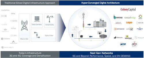 The era of converged network infrastructure has officially begun