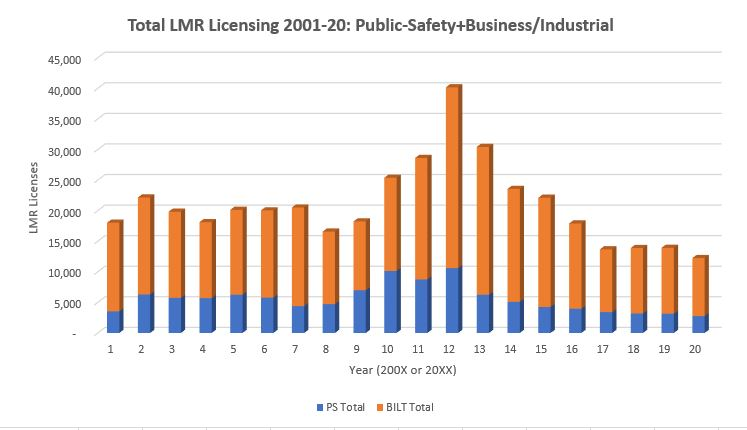 New T-Band rules impact LMR licensing activity