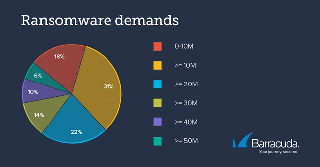 Ransomware attacks and payment demands soar