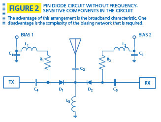 A look at the PIN diode antenna switch – Urgent Communications articleUrgent Communications