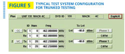FIGURE 5: Typical test system configuration for trunked testing