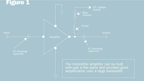 The key to RF signal amplifier specs
